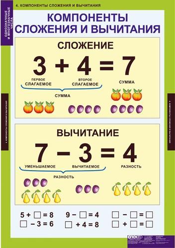 сложение урок математики в 1 классе: